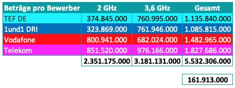 Kosten der Bieter für die jeweiligen Frequenzbereiche 2 GHz & 3,6 GHz