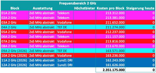 5G - 2 GHz Frequenzblöcke - Verteilung